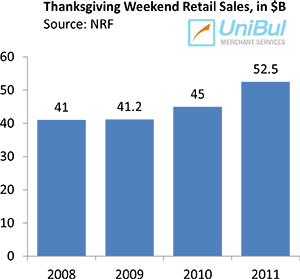 Americans Spend Big on Cyber Monday, Sales Up 33%