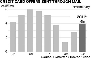 Americans Get 4B New Credit Card Offers in 2011, but Are We Interested?