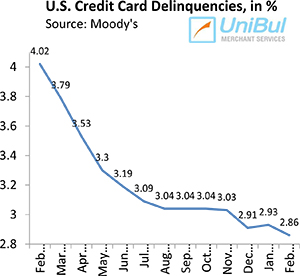 U.S. Credit Card Delinquencies Fall to Lowest Level Ever