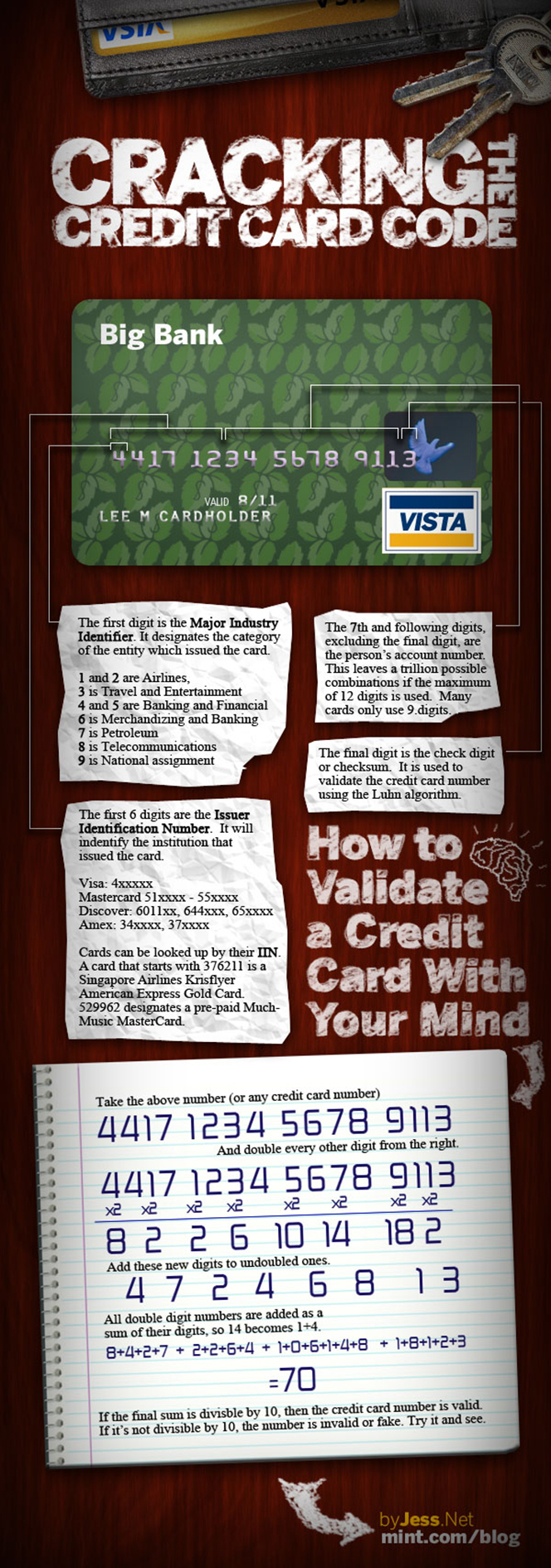 What's in Your Credit Card Number?