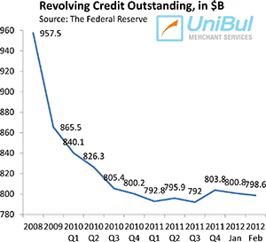 Credit Card Debt Keeps Falling and Americans Aren't Done with It