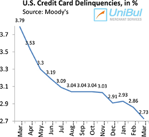 U.S. Credit Card Delinquencies, Charge-offs Fall to New Record-Lows