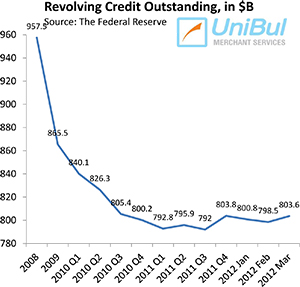 Americans Beginning to Use Credit Cards More Freely