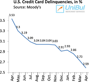 Citigroup Pushes U.S. Credit Card Charge-offs up, Delinquencies Keep Falling