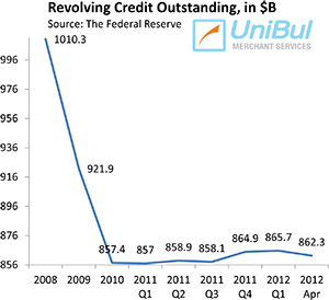 Americans Cut Back Sharply on Credit Cards Use