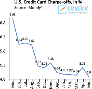 U.S. Credit Card Charge-offs, Delinquencies, Payment Rate All Set New Records