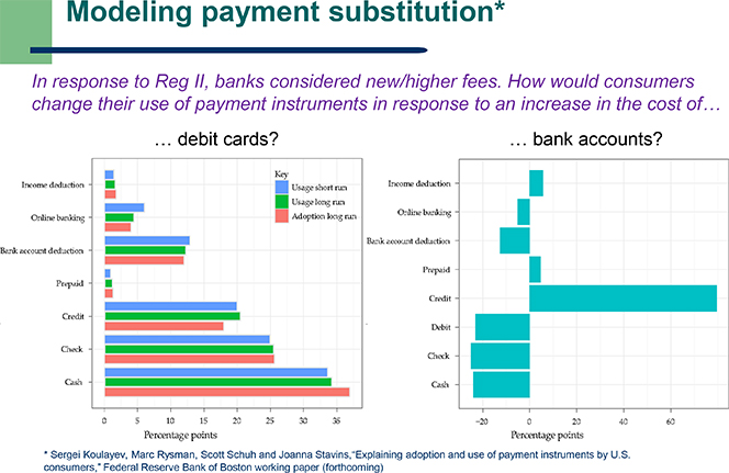 Modeling Payment Substitution