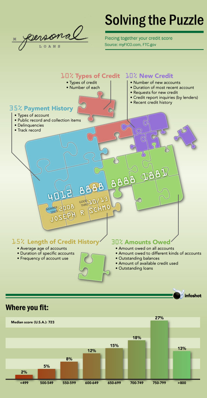 Piecing Together the Credit Score Puzzle
