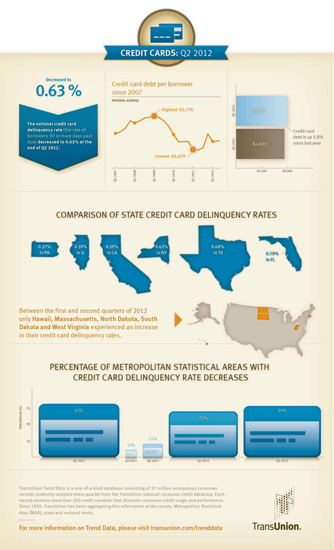 Americans Get More Credit Cards, Pay on Time and Keep Balances Low