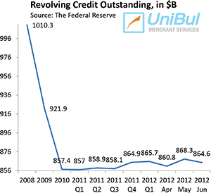 Why Is U.S. Credit Card Debt not Growing?