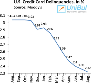 U.S. Credit Card Charge-offs, Delinquencies Keep Falling