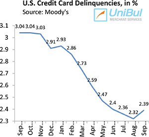 U.S. Credit Card Defaults Keep Falling
