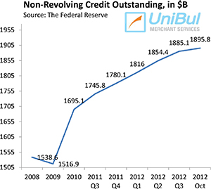 Americans still Cautious with Their Credit Cards, Less so with Student Loans
