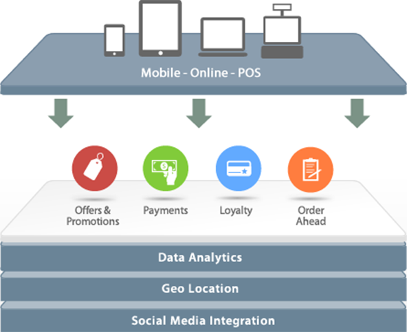 Cardfree and the Non-Square Approach to Mobile Payments