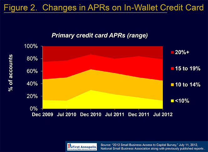 Credit Card APRs Rose Post-Crisis