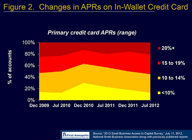 Credit Card APRs Rose Post-Crisis