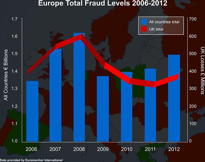 European Card Fraud Up