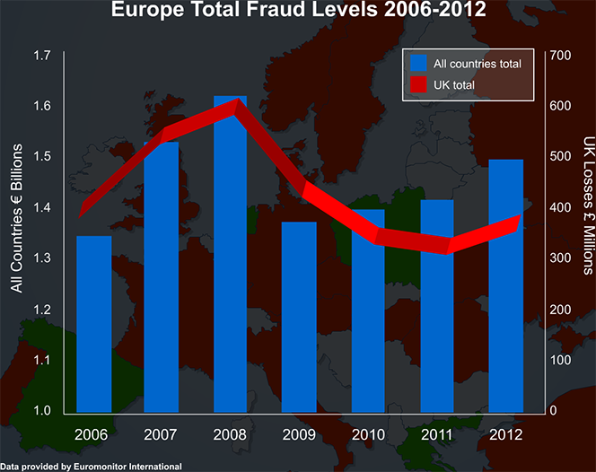European Card Fraud Up