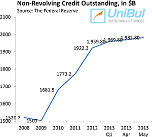Overall Consumer Credit up 8.3%