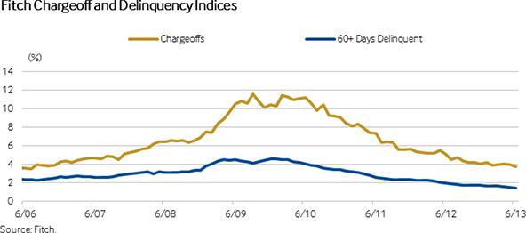 U.S. Credit Card Default, Delinquency, Repayment Rates Set New Records