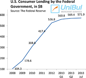 Overall Consumer Credit up 4.4%