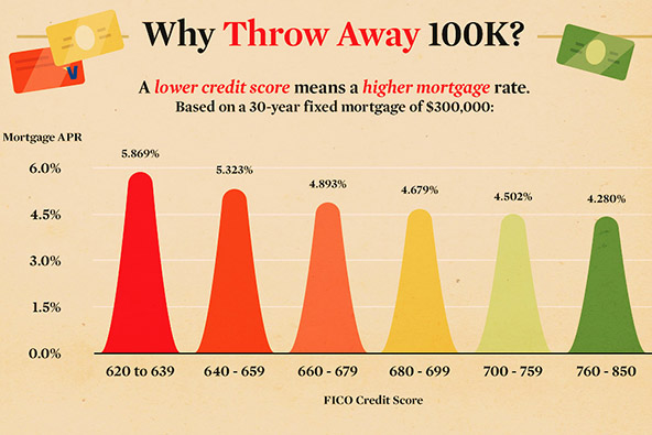 On Infographics, Holiday Shopping and Credit Scores