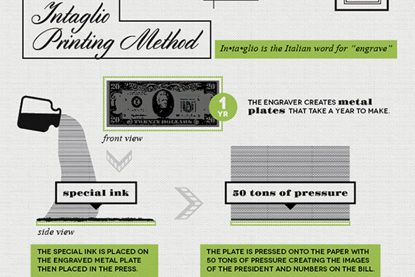 How to Print Dollars: A Visual Guide