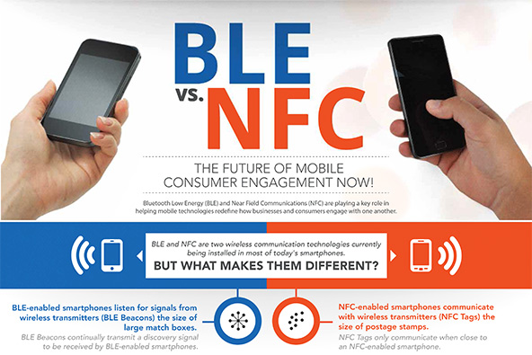 How Mobile Payments Should Be Done: Apple's iBeacon vs. NFC