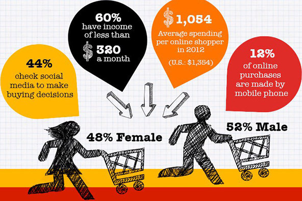 What China Has Done in E-Commerce Is Mind-Boggling. These Graphs Say It All... Astonishing.