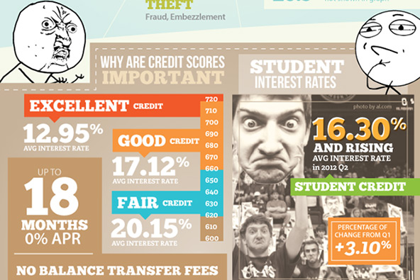 Social Media Have Become The New Frontier For Credit Card Marketing