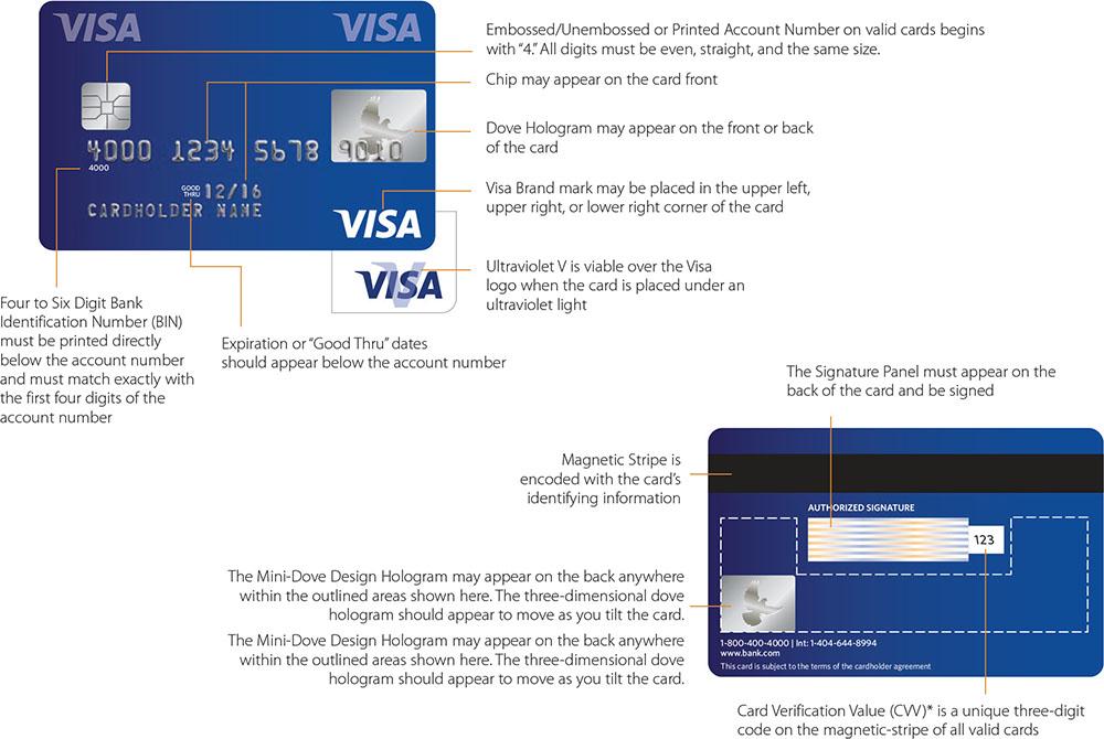 Visa Card Security Features