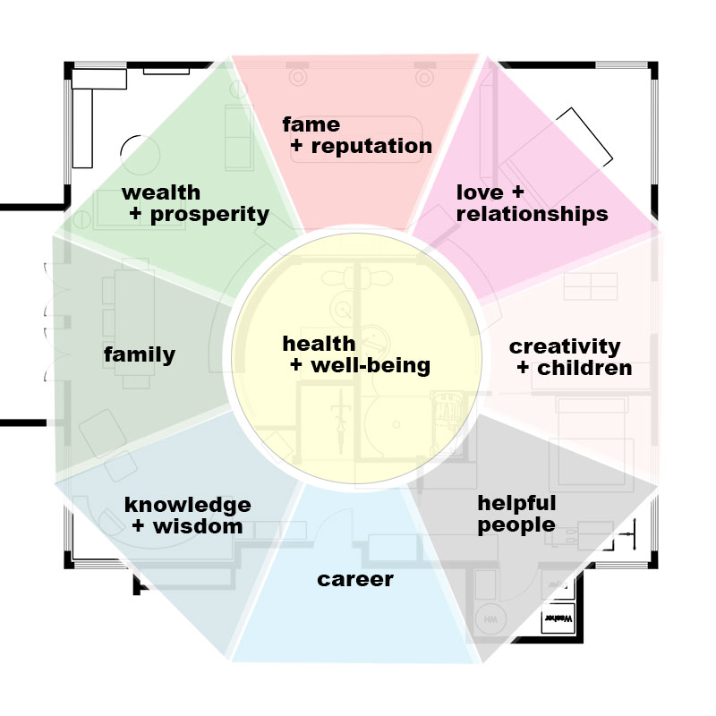 Bagua layout on floor plan | Feng Shui tips | Girlfriend is Better