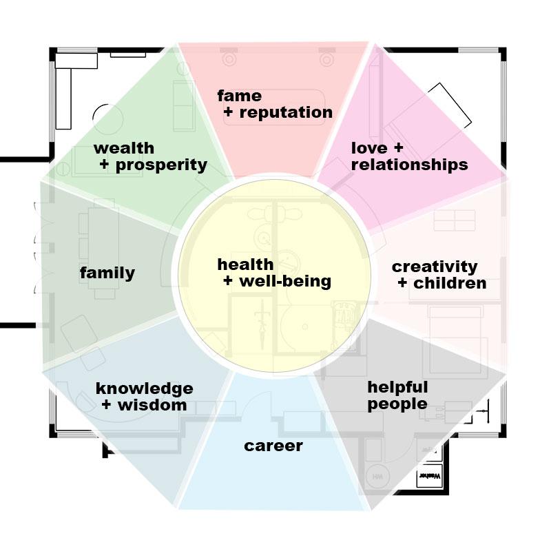 Bagua layout on floor plan | Feng Shui tips | Girlfriend is Better