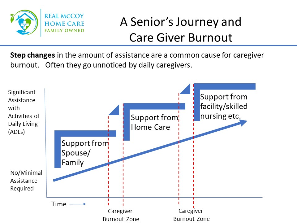 Caregiver Alpharetta GA - Avoiding Caregiver Burnout