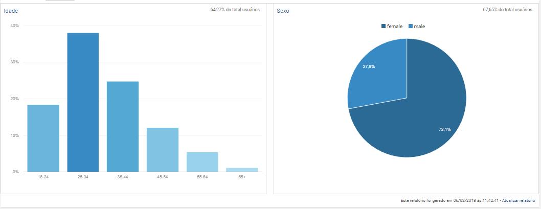 Dados da audiência Integracaope
