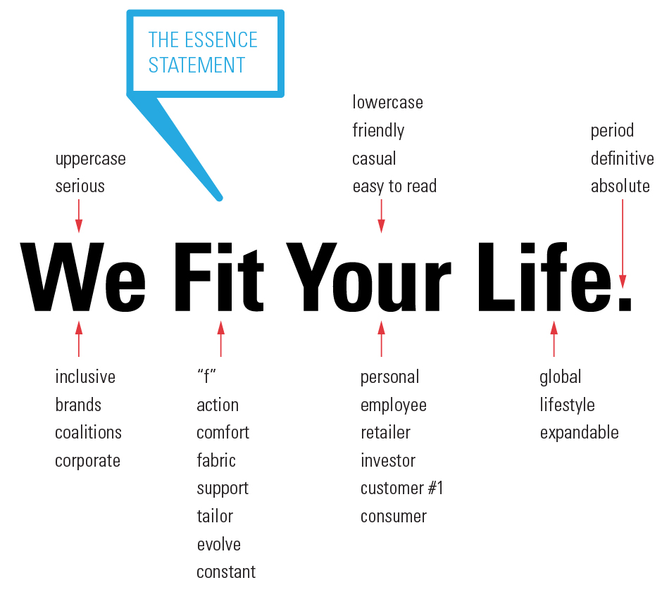 VF Corporation, We Fit Your Life. essence statement with descriptors