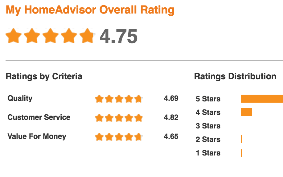 Recent Reviews from Home Advisor 2016