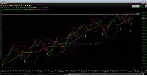 SPY chart with VIX signals 04182014