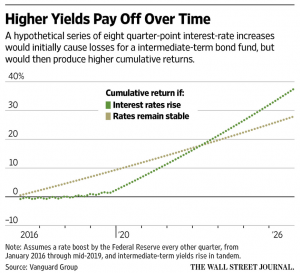 higher yields