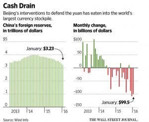 Cash Drain China 2 6 2016 WSJ