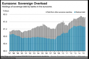 Eurozone Sovereign Overload