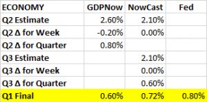 GDP Estimates 06 24 16