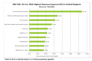SP500 Companies with Highest Revenue Exposure to the UK