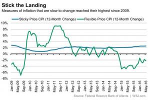 Sticky Price Inflation
