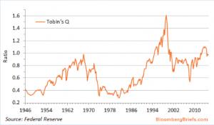 Tobin's Q Ratio for Q1 6 10 2016