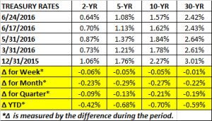 Treasury Rates 6 24 2016