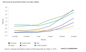 Yield Curve for Government Bonds in Six Major Markets