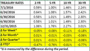 Treasury Rates 7 1 2016