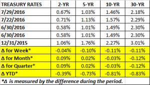 Treasury Rates 7 29 2016