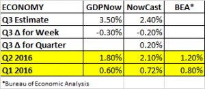 GDP Estimates 8 12 2016